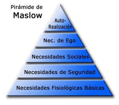 teoria de las necesidades humanas segun abraham maslow